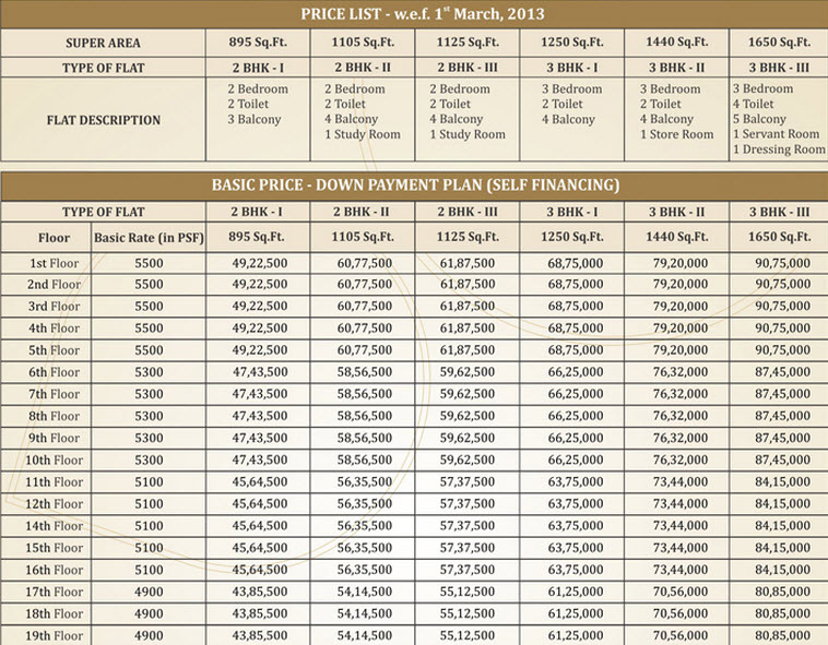 Price list sethi max royal in sector 76 noida magicbricks for Master sanitary price list